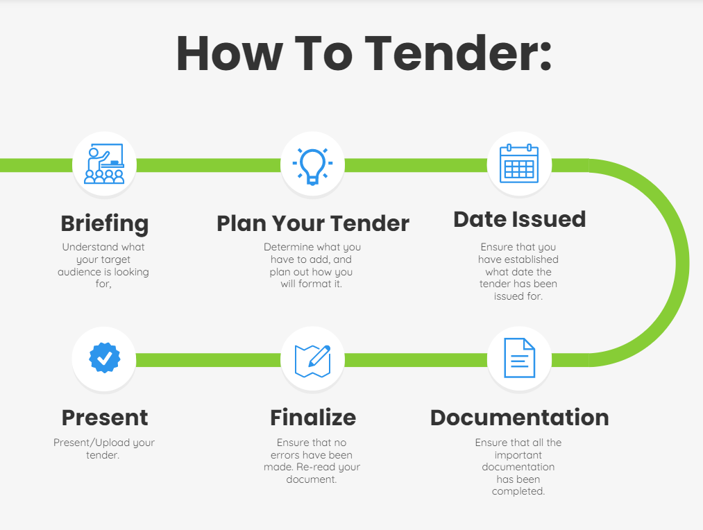 how to tender